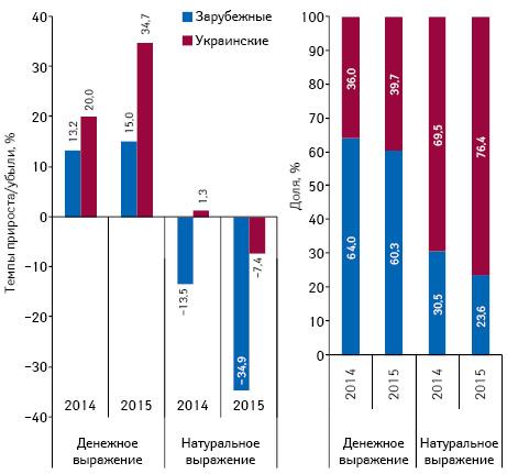 Структура аптечных продаж лекарственных средств украинского изарубежного производства (повладельцу лицензии) вденежном инатуральном выражении, а также темпы прироста/убыли их реализации поитогам 5мес (январь–май) 2013–2015гг. посравнению саналогичным периодом предыдущего года