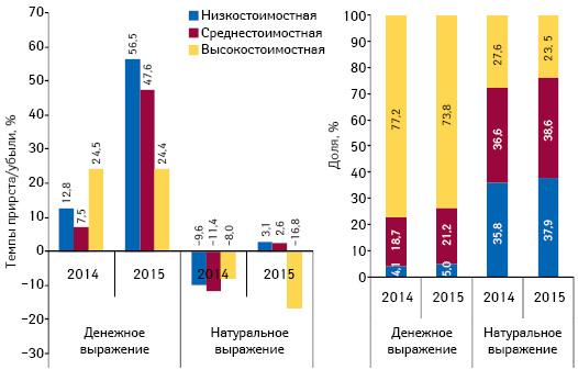 Структура аптечных продаж лекарственных средств вразрезе ценовых ниш** вденежном инатуральном выражении, а также темпы прироста/убыли объема их аптечных продаж поитогам мая* 2013–2015гг. посравнению саналогичным периодом предыдущего года