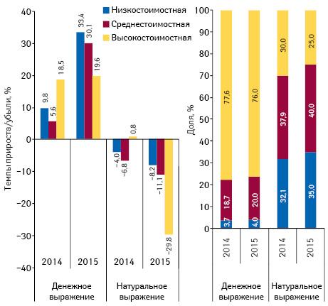 Структура аптечных продаж лекарственных средств вразрезе ценовых ниш** вденежном инатуральном выражении, а также темпы прироста/убыли объема их аптечных продаж поитогам 5мес (январь–май) 2013–2015гг. посравнению саналогичным периодом предыдущего года