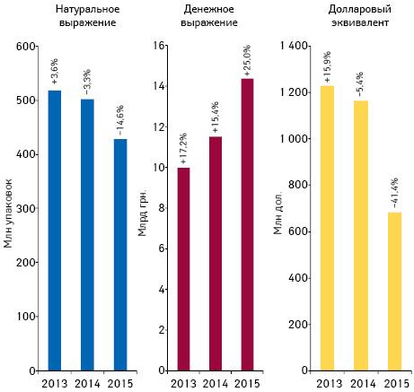 Объем поставок лекарственных средств ваптечные учреждения вденежном инатуральном выражении, а также вдолларовом эквиваленте (покурсу Reuters) за период сянваря 2014 помай 2015 г. суказанием темпов прироста/убыли посравнению саналогичным периодом предыдущего года