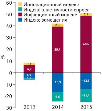 Индикаторы изменения объема аптечных продаж лекарственных средств вденежном выражении поитогам июня* 2013–2015 гг. посравнению саналогичным периодом предыдущего года
