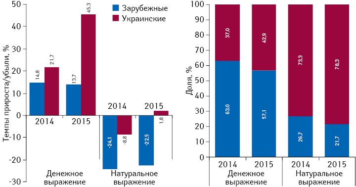 Структура аптечных продаж лекарственных средств украинского изарубежного производства вденежном инатуральном выражении, а также темпы прироста/убыли их реализации поитогам июня* 2014–2015 гг. посравнению саналогичным периодом предыдущего года