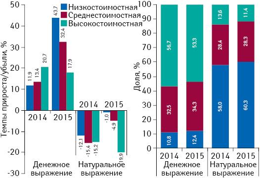 Структура аптечных продаж лекарственных средств вразрезе ценовых ниш** вденежном инатуральном выражении, а также темпы прироста/убыли объема их аптечных продаж поитогам июня* 2014–2015 гг. посравнению саналогичным периодом предыдущего года