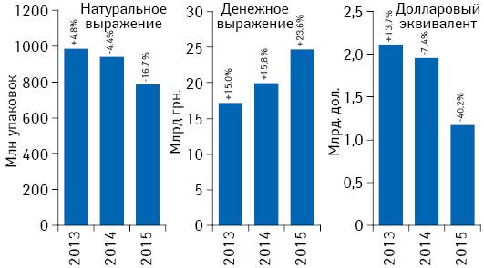 Объем розничной реализации товаров «аптечной корзины» вденежном инатуральном выражении, а также вдолларовом эквиваленте (покурсу Reuters) вI полугодии 2013–2015 гг. суказанием темпов прироста/убыли посравнению саналогичным периодом предыдущего года