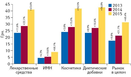 Динамика средневзвешенной стоимости 1 упаковки различных категорий товаров «аптечной корзины» за 2013–2015 гг. суказанием темпов прироста посравнению саналогичным периодом предыдущего года