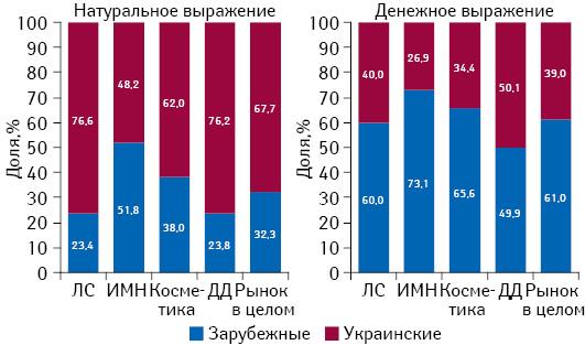 Структура розничных продаж различных категорий товаров «аптечной корзины» вразрезе зарубежного иукраинского производства (постране владельца лицензии) вденежном инатуральном выражении поитогам I полугодия 2015 г.
