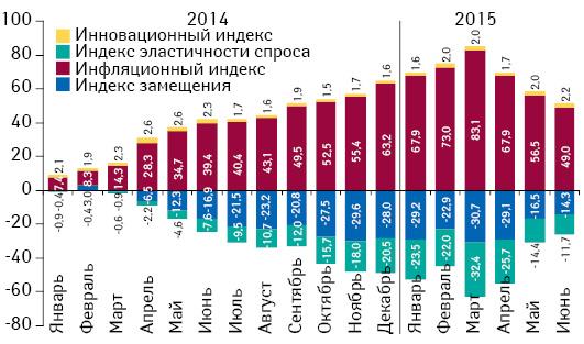 Индикаторы изменения объема аптечных продаж лекарственных средств вденежном выражении сянваря 2014 г. поиюнь 2015 г. посравнению саналогичным периодом предыдущего года