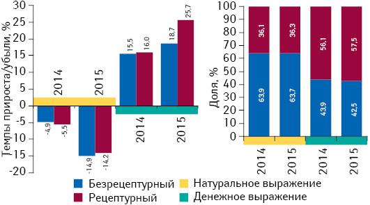 Структура аптечных продаж рецептурных ибезрецептурных лекарственных средств вденежном инатуральном выражении, а также темпы прироста/убыли их реализации за I полугодие 2014–2015 гг. посравнению саналогичным периодом предыдущего года