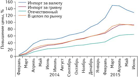 Средний индекс розничных цен налекарственные средства зарубежного производства вразрезе закупаемых за валюту иза гривню, а также отечественных препаратов за период сфевраля 2014 г. помарт 2015 г. всравнении сянварем 2014 г.