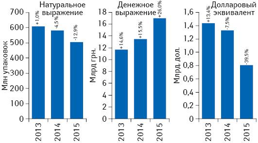 Объем поставок лекарственных средств ваптечные учреждения вденежном инатуральном выражении, а также вдолларовом эквиваленте (покурсу Reuters) за I полугодие 2013–2015 гг. суказанием темпов прироста/убыли посравнению спредыдущим годом