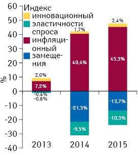 Индикаторы изменения объема аптечных продаж лекарственных средств вденежном выражении поитогам июля 2013–2015 гг. посравнению саналогичным периодом предыдущего года