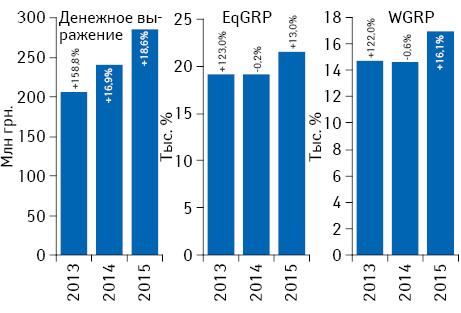 Динамика объема инвестиций***** фармкомпаний врекламу лекарственных средств наТВ поитогам июля 2013–2015 гг. суказанием темпов прироста/убыли посравнению саналогичным периодом предыдущего года