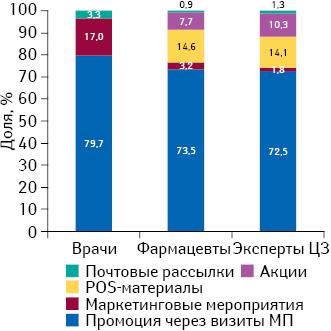 Удельный вес количества воспоминаний специалистов здравоохранения о различных видах промоции лекарственных средств поитогам I полугодия 2015г.