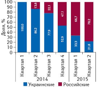 Удельный вес поставок товаров «аптечной корзины» ваптечные учреждения АР Крым украинскими ироссийскими дистрибьюторами поитогам I полугодия 2014 – I полугодия 2015 г.