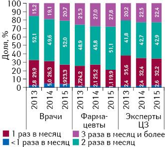 Удельный вес количества воспоминаний специалистов здравоохранения о промоции посредством медицинских представителей вразрезе частоты посещений поитогам I полугодия 2013–2015гг.