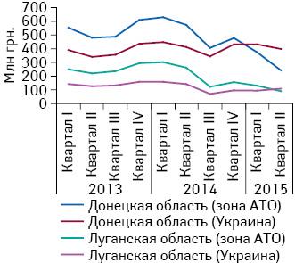 Объем розничной реализации товаров «аптечной корзины» вденежном выражении вДонецкой иЛуганской областях за период сI кв. 2013 поII кв. 2015 г. сразделением натерриторию, контролируемую украинской властью, изону проведения АТО