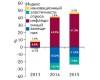 Бриф-анализ фармрынка: итоги августа 2015 г.