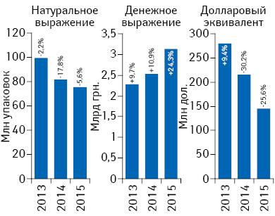 Объем аптечных продаж лекарственных средств вденежном инатуральном выражении, а также вдолларовом эквиваленте (покурсу Reuters) поитогам августа 2013–2015гг. суказанием темпов прироста/убыли посравнению саналогичным периодом предыдущего года