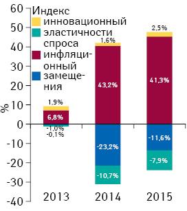Индикаторы изменения объема аптечных продаж лекарственных средств вденежном выражении поитогам августа 2013–2015гг. посравнению саналогичным периодом предыдущего года
