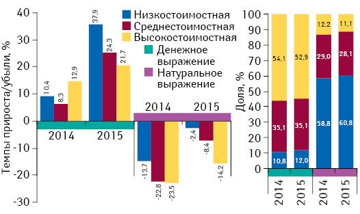 Структура аптечных продаж лекарственных средств вразрезе ценовых ниш** вденежном инатуральном выражении, а также темпы прироста/убыли объема их аптечных продаж поитогам августа 2013–2015 гг. посравнению саналогичным периодом предыдущего года