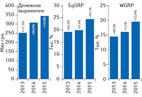 Динамика объема инвестиций***** фармкомпаний врекламу лекарственных средств наТВ поитогам августа 2013–2015 гг. суказанием темпов прироста/убыли посравнению саналогичным периодом предыдущего года