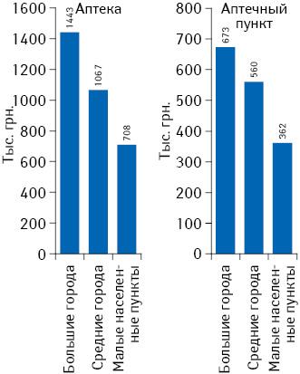 Средний выторг на1 торговую точку за I кв. 2015 г. внаселенных пунктах различной величины