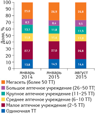 Удельный вес торговых точек (ТТ) вразрезе размеров аптечной сети посостоянию на01.01.2014 г., 01.01.2015 г., 01.08.2015 г.