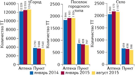Динамика количества различных типов торговых точек (ТТ) вразрезе типов населенных пунктов посостоянию на01.01.2014 г., 01.01.2015 г., 01.08.2015 г.