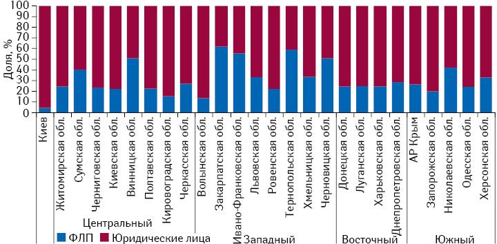 Структура торговых точек вразрезе форм собственности вразличных регионах Украины посостоянию на01.08.2015 г.