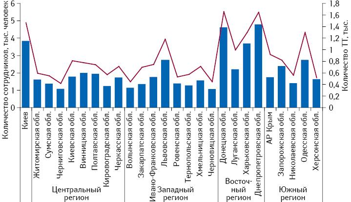 Количество сотрудников торговых точек вобластях Украины, а также количество торговых точек втаковых посостоянию на01.08.2015 г.