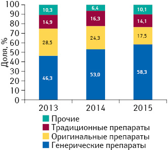 Удельный вес объема продаж генерических, традиционных иоригинальных лекарственных средств вденежном выражении вгоспитальном сегменте поитогам I полугодия 2013–2015 гг.