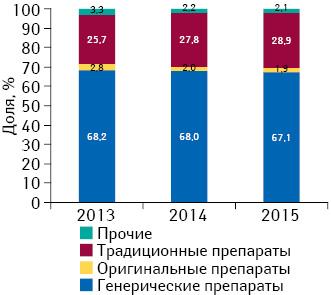 Удельный вес объема продаж генерических, традиционных иоригинальных лекарственных средств внатуральном выражении вгоспитальном сегменте поитогам I полугодия 2013–2015 гг.