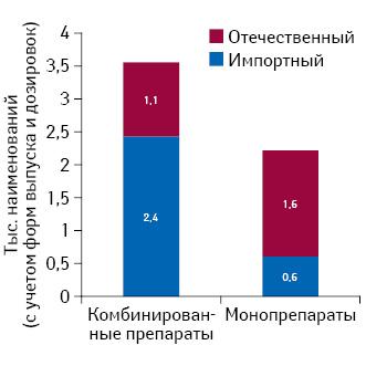 Количество препаратов, относящихся кгруппе традиционных иимеющих активную действующую посостоянию на1 октября 2015 г. регистрацию