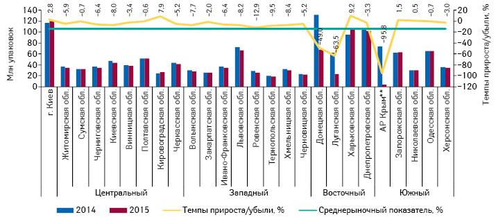 Объем розничной реализации товаров «аптечной корзины» внатуральном выражении врегионах Украины за 9 мес 2014–2015 гг. суказанием темпов прироста/убыли поитогам 9 мес 2015 г. посравнению саналогичным периодом 2014 г.