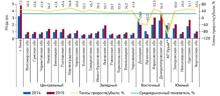 Объем розничной реализации товаров «аптечной корзины» вденежном выражении врегионах Украины за 9 мес 2014–2015 гг. суказанием темпов прироста/убыли поитогам 9 мес 2015 г. посравнению саналогичным периодом 2014 г.
