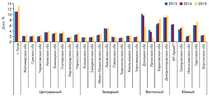 Доля областей вобщем объеме аптечных продаж товаров «аптечной корзины» вденежном выражении поитогам 9 мес 2013–2015 гг.