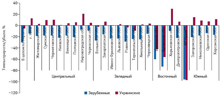 Темпы прироста/убыли объема аптечных продаж лекарственных средств украинского изарубежного производства врегионах Украины внатуральном выражении поитогам 9 мес 2015 г. посравнению саналогичным периодом предыдущего года