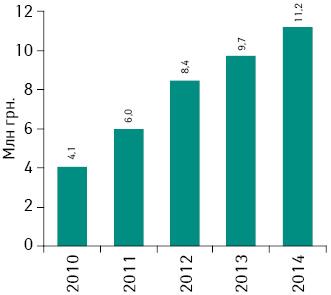 Динамика объема аптечных продаж продуктов брэнда ЭВКАБАЛ® БАЛЬЗАМ вденежном выражении в2010–2014гг.