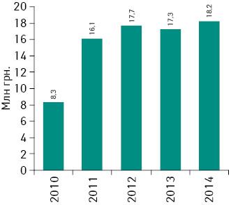 Динамика объема аптечных продаж продуктов брэнда ЭВКАБАЛ® СИРОП вденежном выражении в2010–2014гг.