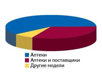 Финансовое вознаграждение состороны плательщика (третьей стороны)