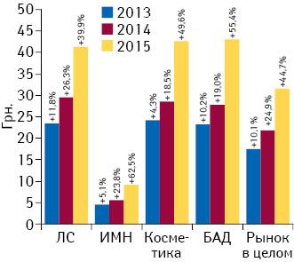 Динамика средневзвешенной стоимости 1 упаковки различных категорий товаров «аптечной корзины» за 9 мес 2013–2015 гг. суказанием темпов прироста посравнению саналогичным периодом предыдущего года