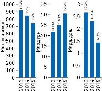 Динамика объема аптечных продаж лекарственных средств вденежном инатуральном выражении, а также вдолларовом эквиваленте (покурсу Reuters) за 9 мес 2013–2015 гг. суказанием темпов прироста/убыли посравнению саналогичным периодом предыдущего года
