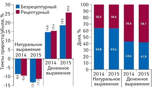 Структура аптечных продаж Rx- иOTC-препаратов вденежном инатуральном выражении, а также темпы прироста/убыли их реализации за 9 мес 2014–2015 гг. посравнению саналогичным периодом предыдущего года