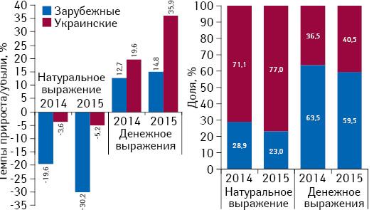 Структура аптечных продаж лекарственных средств украинского изарубежного производства вденежном инатуральном выражении, а также темпы прироста/убыли их реализации за 9 мес 2014–2015 гг. посравнению саналогичным периодом предыдущего года