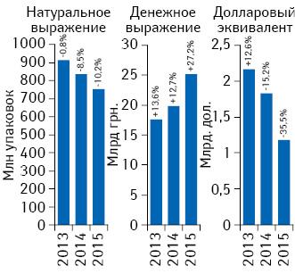 Объем поставок лекарственных средств ваптечные учреждения вденежном инатуральном выражении, а также вдолларовом эквиваленте (покурсу Reuters) за 9 мес 2013–2015 гг. суказанием темпов прироста/убыли посравнению спредыдущим годом