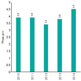 Объем расходов нарекламу рецептурных лекарственных средств, направленную напрямую напотребителя, вСША в2014г.
