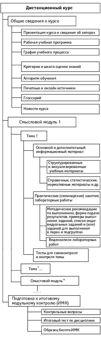 Структурная схема подачи учебно-методических материалов вдистанционном курсе