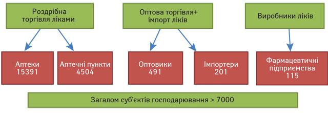 Забезпечення України лікарськими засобами