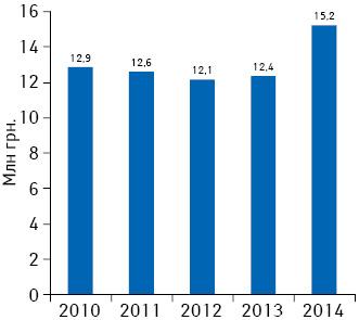 Динамика объема аптечных продаж препарата АПИЗАРТРОН вденежном выражении в2010–2014 гг.