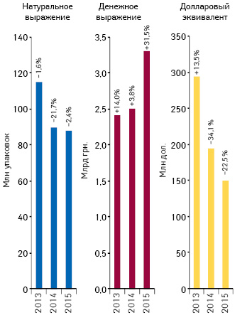 Объем поставок лекарственных средств ваптечные учреждения вденежном инатуральном выражении, а также вдолларовом эквиваленте (покурсу Reuters) поитогам октября 2013–2015 гг. суказанием темпов прироста/убыли посравнению саналогичным периодом предыдущего года